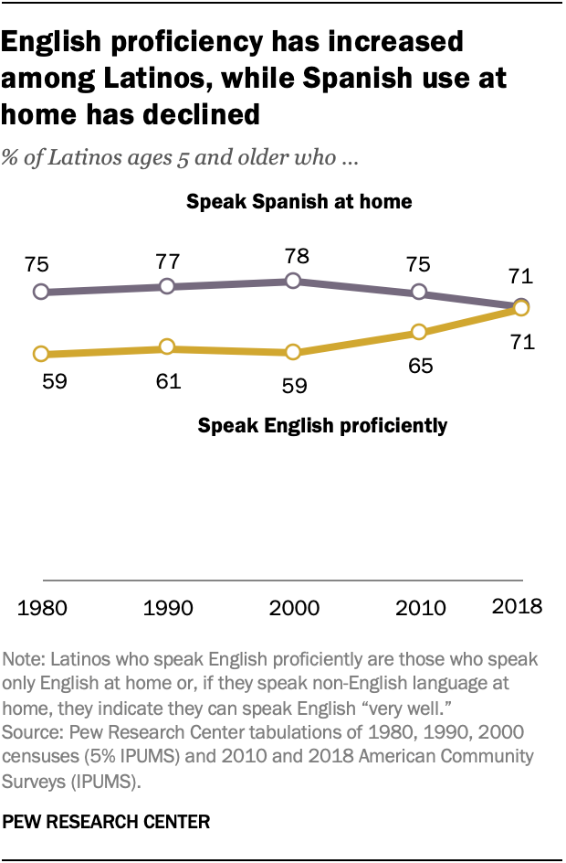 English proficiency has increased among Latinos, while Spanish use at home has declined