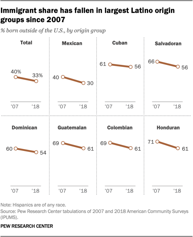 Immigrant share has fallen in largest Latino origin groups since 2007