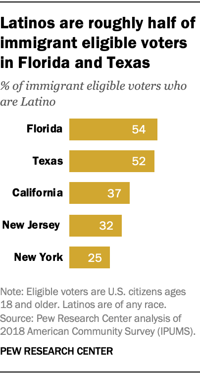 Latinos are roughly half of immigrant eligible voters in Florida and Texas