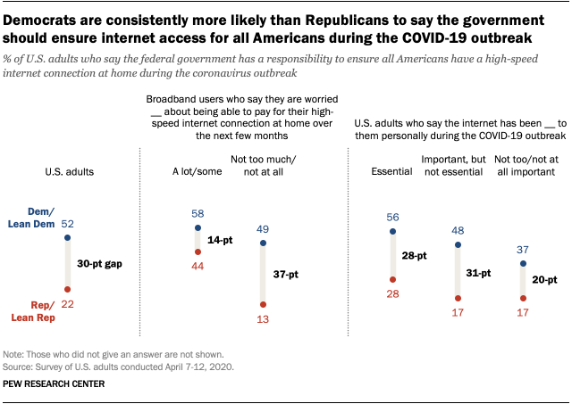 Democrats are consistently more likely than Republicans to say the government should ensure internet access for all Americans during the COVID-19 outbreak