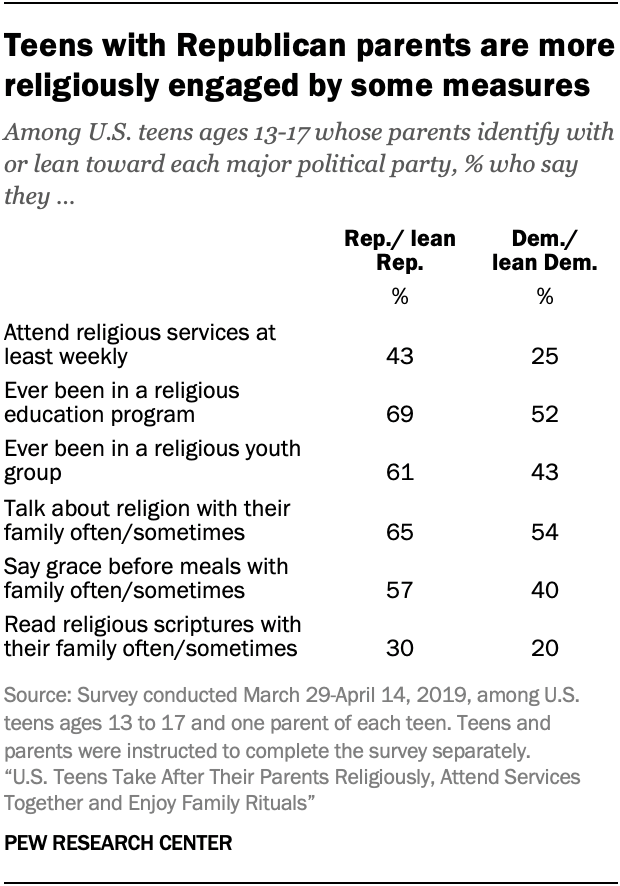 Teens with Republican parents are more religiously engaged by some measures