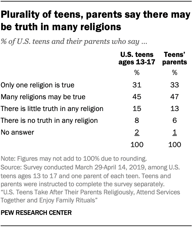 Plurality of teens, parents say there may be truth in many religions