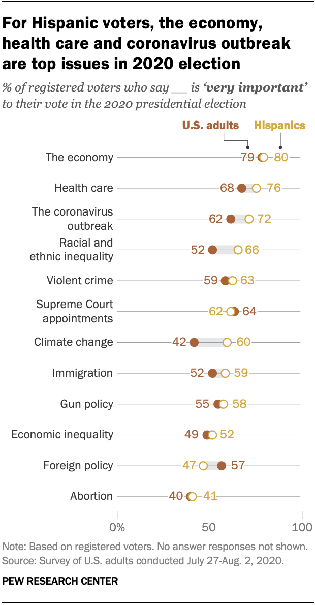 https://www.pewresearch.org/wp-content/uploads/2020/09/ft_2020.09.11_hispanicissues_01.png