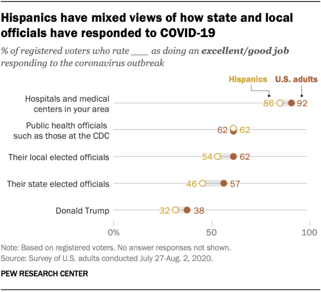 Hispanics have mixed views of how state and local officials have responded to COVID-19