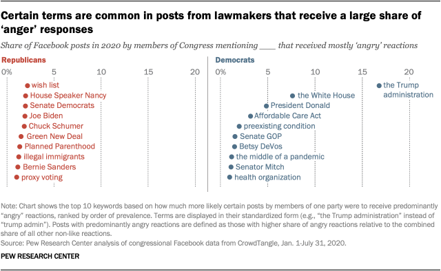 Certain terms are common in posts from lawmakers that receive a large share of 'anger' responses