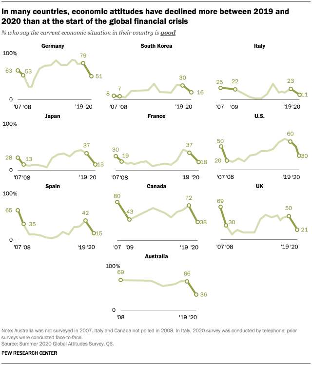 In many countries, economic attitudes have declined more between 2019 and 2020 than at the start of the global financial crisis