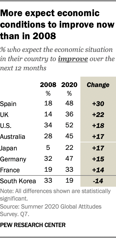 More expect economic conditions to improve now than in 2008