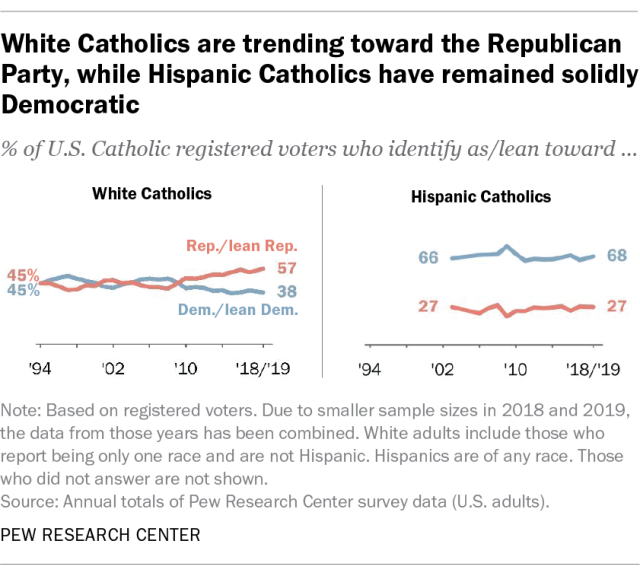 White Catholics are trending toward the Republican Party, while Hispanic Catholics have remained solidly Democratic