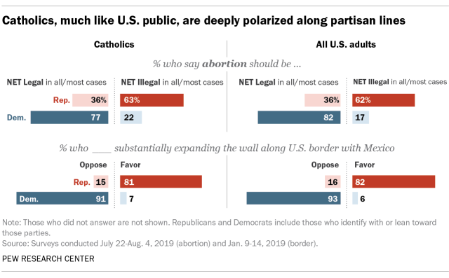 Catholics, much like U.S. public, are deeply polarized along partisan lines