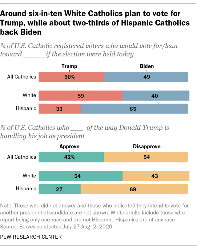 Around six-in-ten White Catholics plan to vote for Trump, while about two-thirds of Hispanic Catholics back Biden