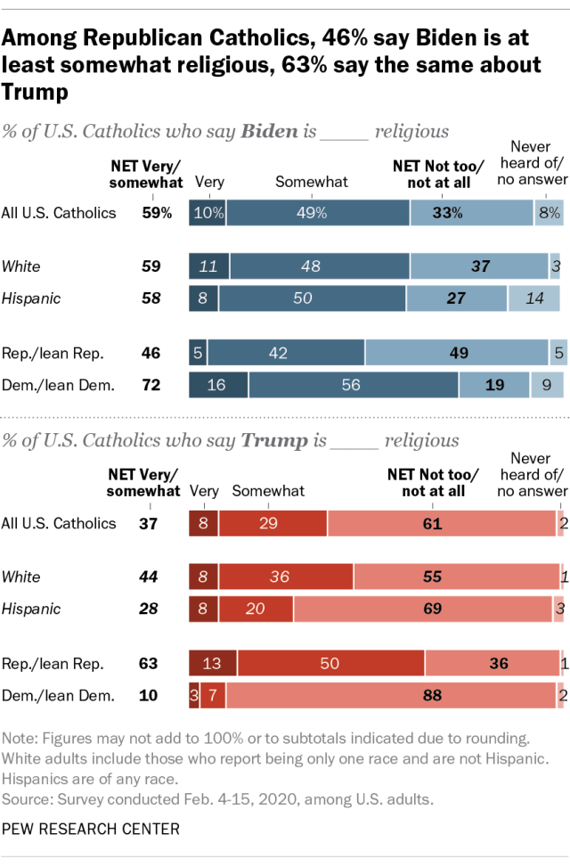 Among Republican Catholics, 46% say Biden is at least somewhat religious, 63% say the same about Trump
