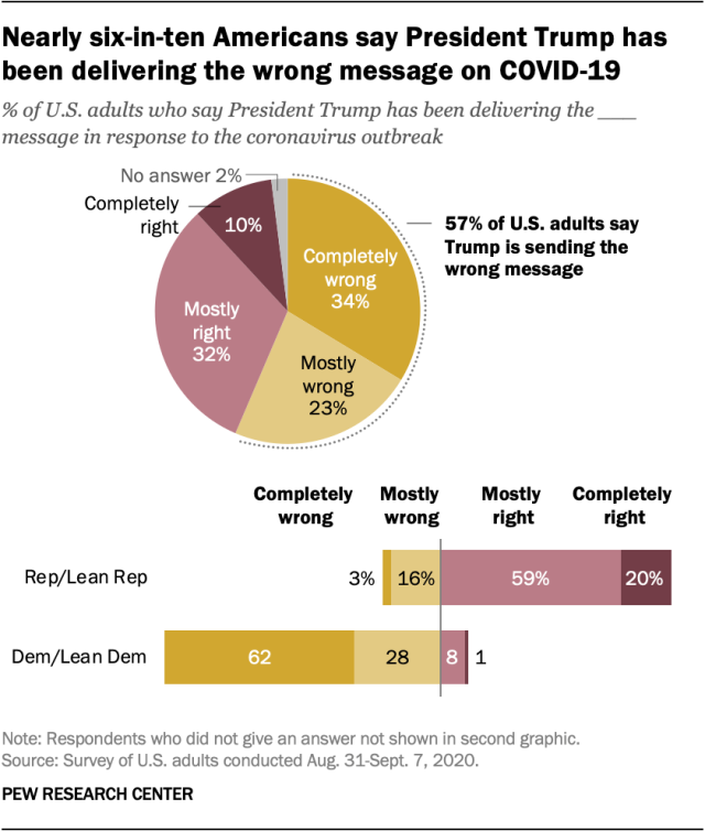 Nearly six-in-ten Americans say President Trump has been delivering the wrong message on COVID-19