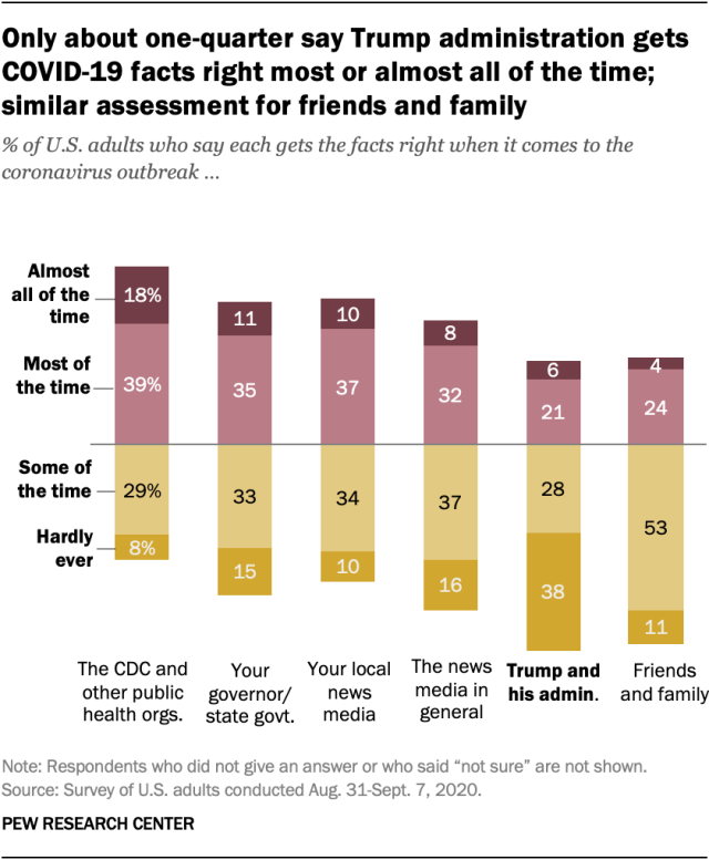 Only about one-quarter say Trump administration gets COVID-19 facts right most or almost all of the time; similar assessment for friends and family