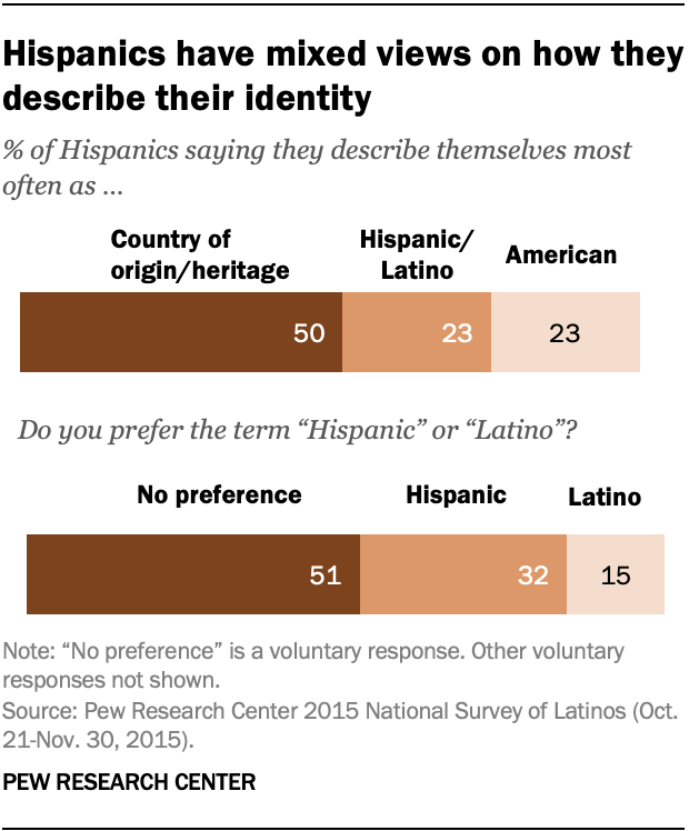 Hispanics have mixed views on how they describe their identity