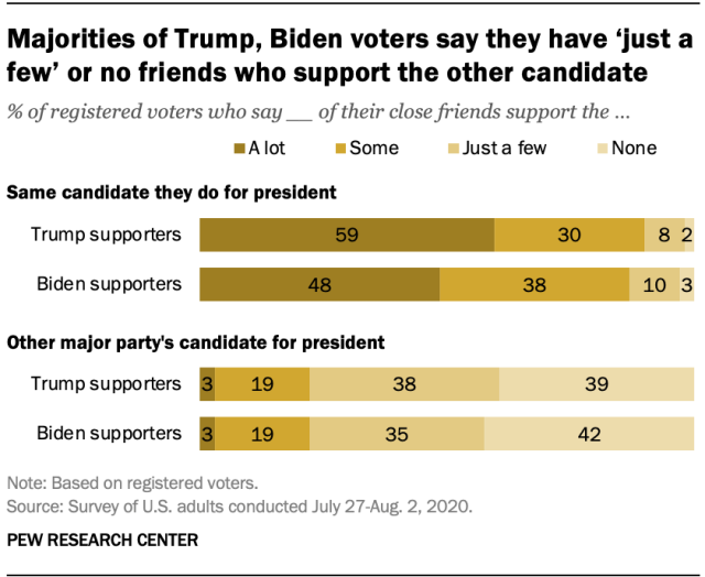 Majorities of Trump, Biden voters say they have 'just a few' or no friends who support the other candidate