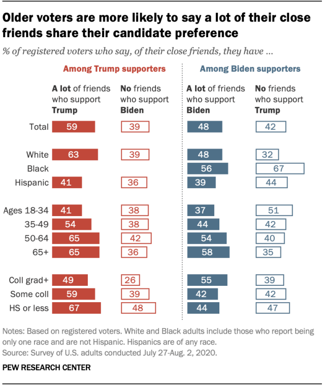 Older voters are more likely to say a lot of their close friends share their candidate preference