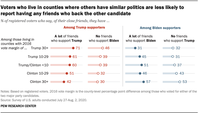 Voters who live in counties where others have similar politics are less likely to report having any friends who back the other candidate