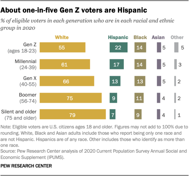 About one-in-five Gen Z voters are Hispanic