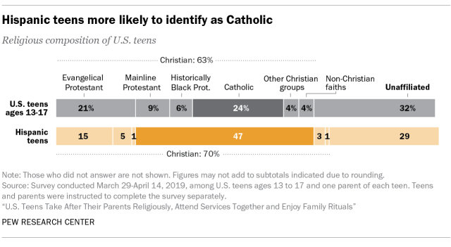 Hispanic teens more likely to identify as Catholic