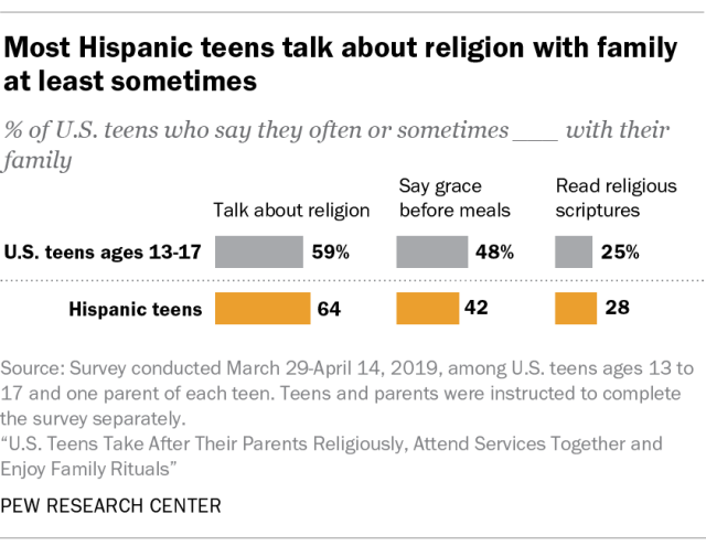 Most Hispanic teens talk about religion with family at least sometimes
