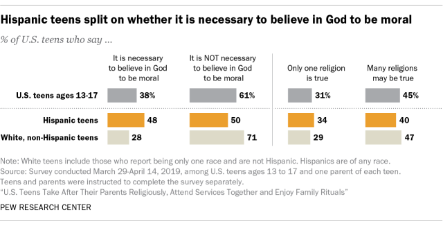Hispanic teens split on saying it is necessary to believe in God to be moral