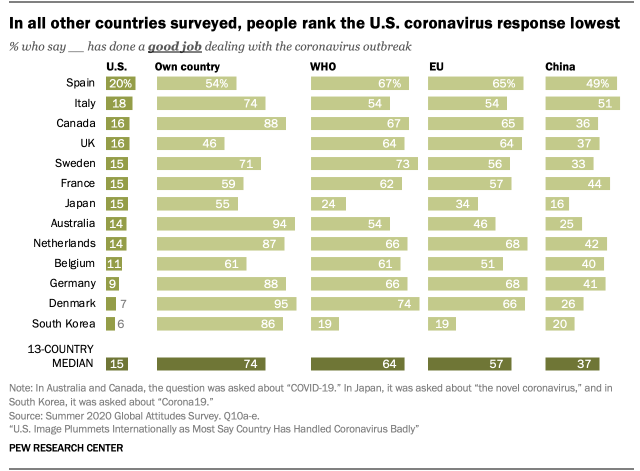 In all other countries surveyed, people rank the U.S. coronavirus response lowest