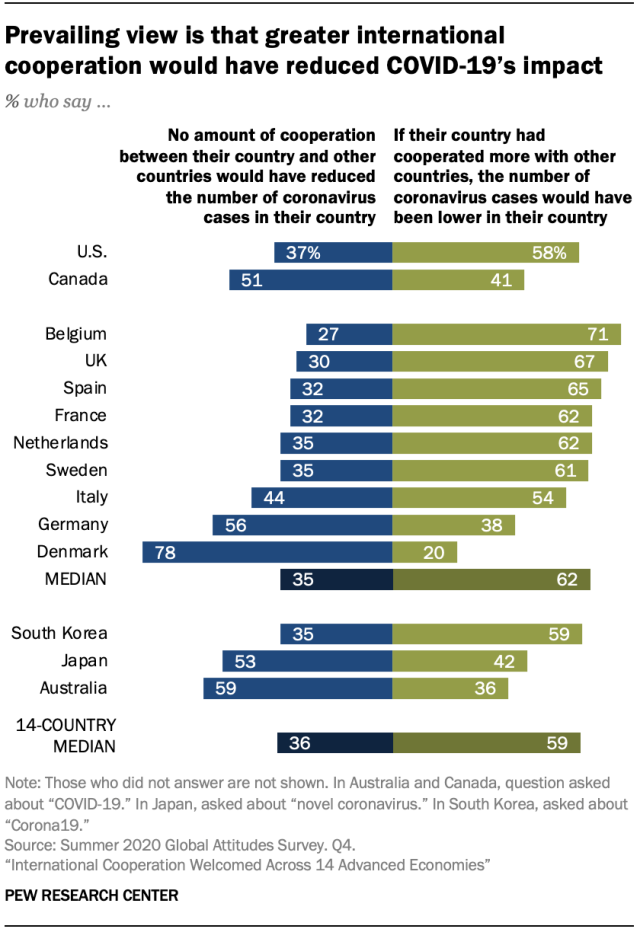 Prevailing view is that greater international cooperation would have reduced COVID-19's impact
