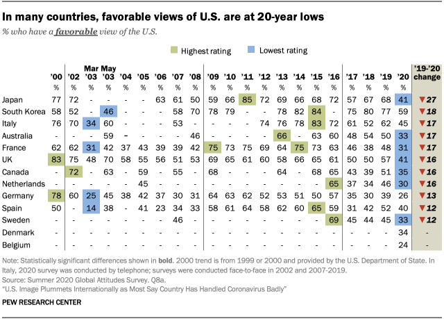 In many countries, favorable views of U.S. are at 20-year lows