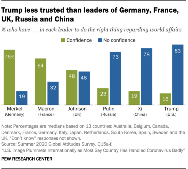 Trump less trusted than leaders of Germany, France, UK, Russia and China