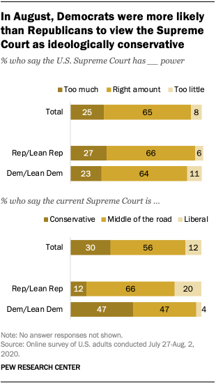 In August, Democrats were more likely than Republicans to view the Supreme Court as ideologically conservative