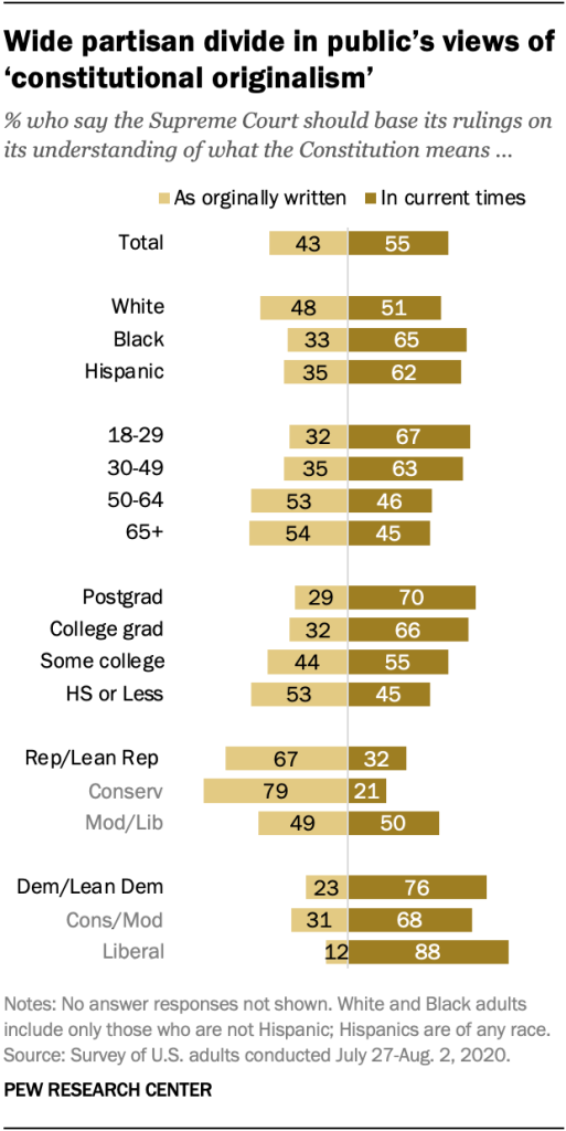Wide partisan divide in public's views of 'constitutional originalism'