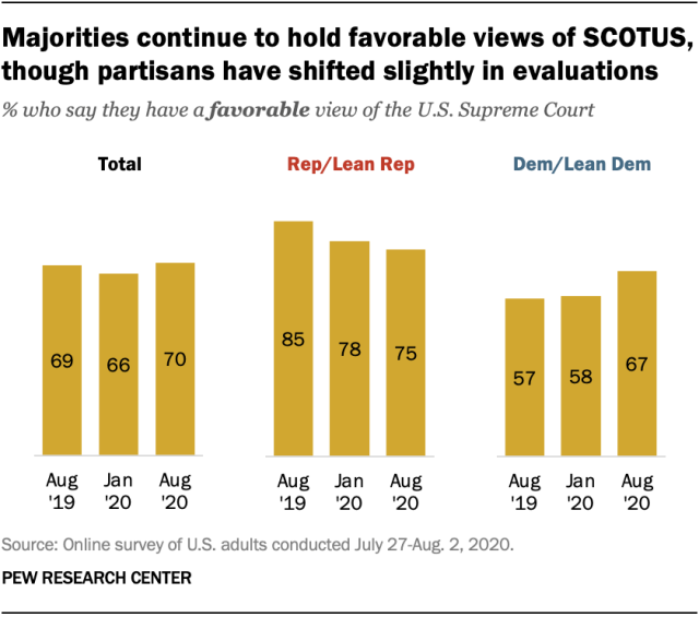 Majorities continue to hold favorable views of SCOTUS, though partisans have shifted slightly in evaluations