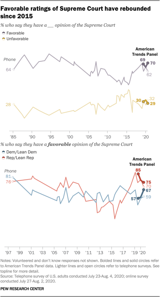 Favorable ratings of Supreme Court have rebounded since 2015
