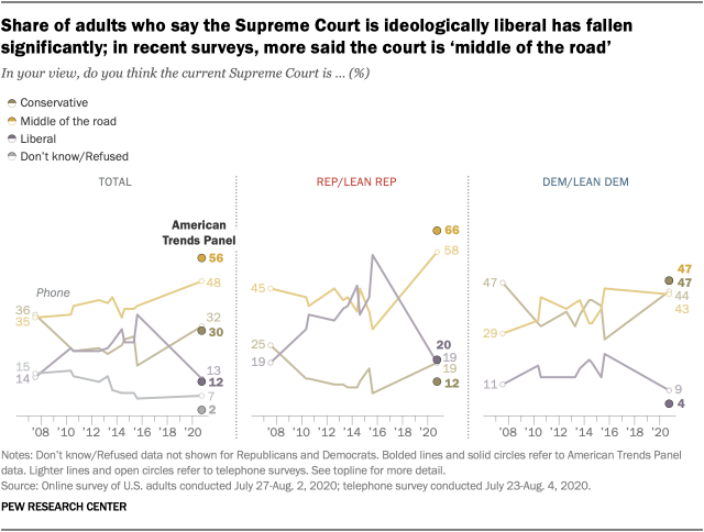 Share of adults who say the Supreme Court is ideologically liberal has fallen significantly; in recent surveys, more said the court is 'middle of the road'