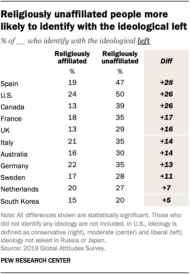 Religiously unaffiliated people more likely to identify with the ideological left