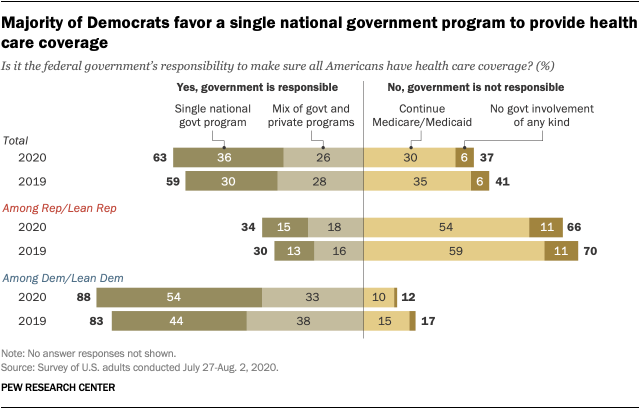 Majority of Democrats favor a single national government program to provide health care coverage