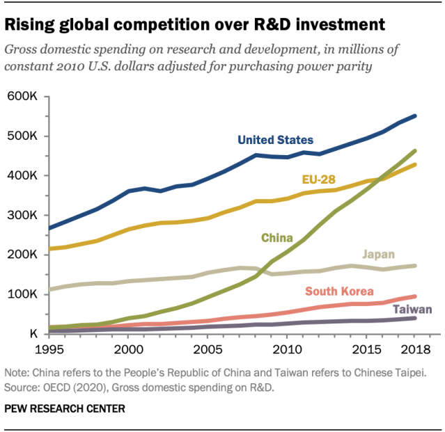 Rising global competition over R&D investment