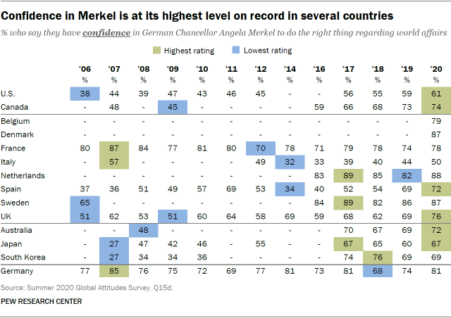 Confidence in Merkel is at its highest level on record in several countries