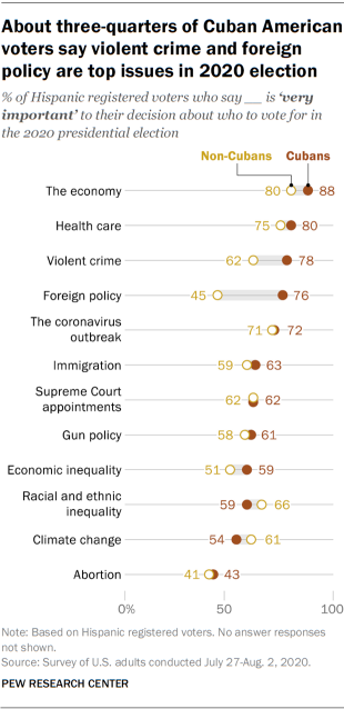 About three-quarters of Cuban American voters say violent crime and foreign policy are top issues in 2020 election