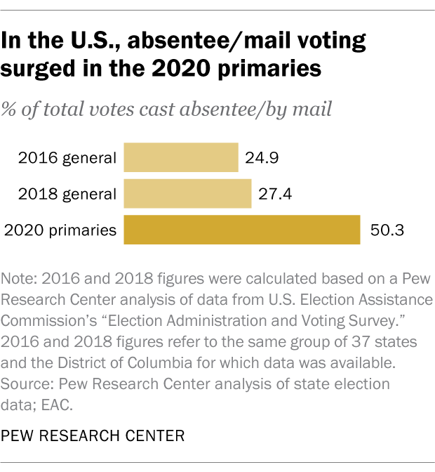 In the U.S., absentee/mail voting surged in the 2020 primaries