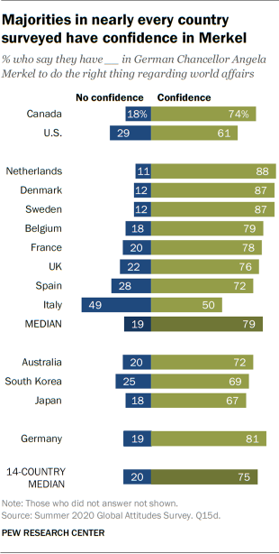 Majorities in nearly every country surveyed have confidence in Merkel
