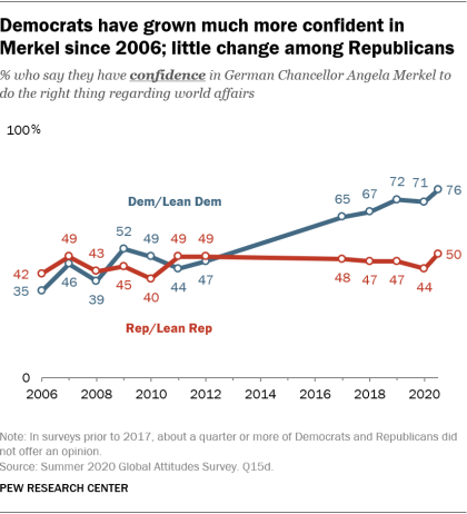 Democrats have grown much more confident in Merkel since 2006; little change among Republicans