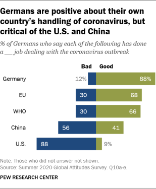 Germans are positive about their own country's handling of coronavirus, but critical of the U.S. and China
