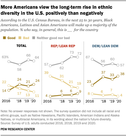 More Americans view the long-term rise in ethnic diversity in the U.S. positively than negatively