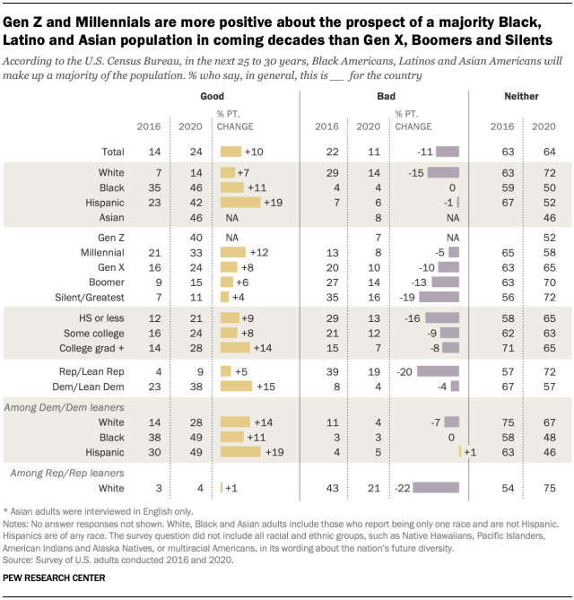 Gen Z and Millennials are more positive about the prospect of a majority Black, Latino and Asian population in coming decades than Gen X, Boomers and Silents