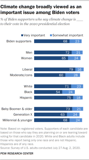 Climate change broadly viewed as an important issue among Biden voters