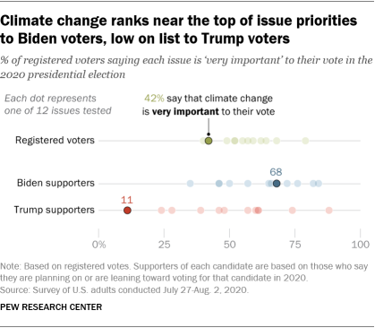 Climate change ranks near the top of issue priorities to Biden voters, low on list to Trump voters