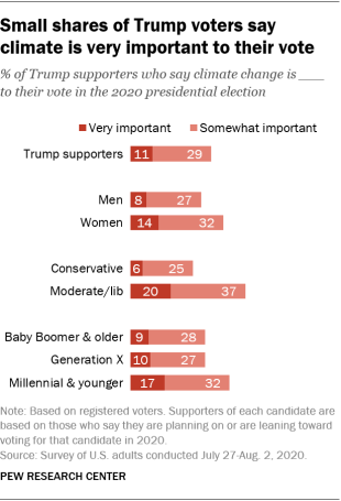 Small shares of Trump voters say climate is very important to their vote