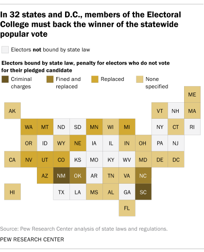 In 32 states and D.C., members of the Electoral College must back the winner of the statewide popular vote