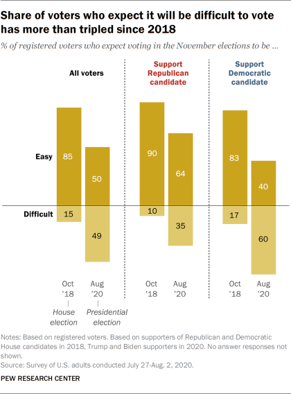 Share of voters who expect it will be difficult to vote has more than tripled since 2018